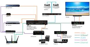 4k uhd hdmi over 100m hdbaset receiver control and poe at uhd ex 100ce application mockup2