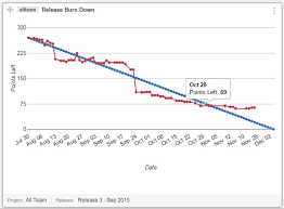 What Is A Burndown Chart In Agile Understanding Burndown Chart In Agile Scrum Methodology