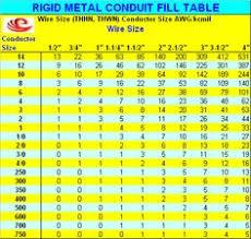 Rigid Pvc Conduit Fill Chart 273 Best Emt Rs Bending Conduits Images In 2019 Conduit