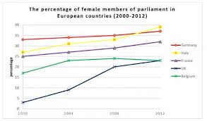 The Chart Below Shows The Percentage Of Female Members Of