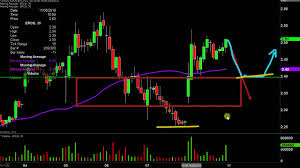 Eros International Plc Eros Stock Chart Technical Analysis For 11 08 19