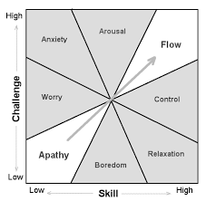 Flow The Psychology Of Optimal Experience Levels Of Engagement Balancing Challenges And Skills Rethinking