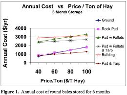Round Bale Weight Chart Dry Round Hay Bale Storage Costs Team Forage