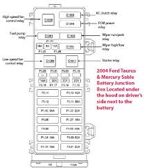 2004 taurus fuse box simple wiring diagram 2004 taurus sable fuse box ricks auto repair advice ricks 2002 ford taurus fuse diagram 2004 taurus fuse box