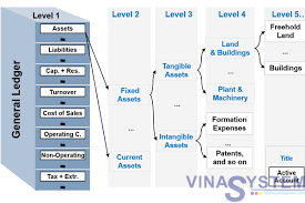 Chart Of Accounts In Sap Business One Chart Of Accounts