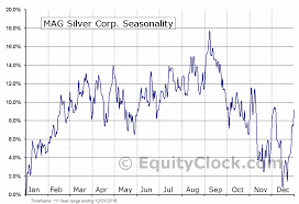 Mag Silver Corp Amex Mag Seasonal Chart Equity Clock