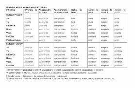 French Irregular Verbs Conjugation Chart Chapter 10 How To Conjugate Irregular Verbs In French This