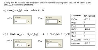Free Energy Of Formation Chart Solved Starting With The Standard Free Energies Of Format