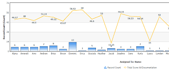 Bar Chart And Line Chart Together Bar Chart Combined With Line Chart Developer Community