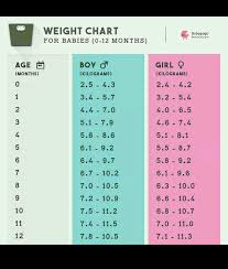Healthy Weight For Infants Chart Baby Weight By Month Sada Margarethaydon Com