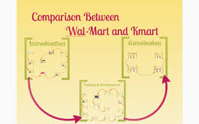 Comparison Between Wal Mart And Kmart By Shufa Shujaat Rao