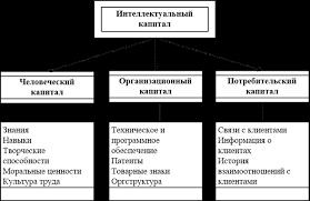 Курсовая работа Креативный менеджмент и способы активизации  Рис 1