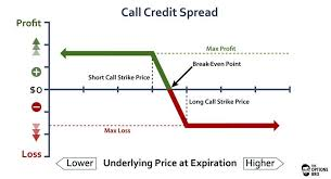 An Options Trading Graph Demonstrating The Potential Profit