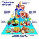 Как распределить калорийность в течении дня