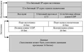 НОУ ИНТУИТ Лекция Транспортный уровень Пользовательский  Псевдозаголовок дополняемый к udp дейтаграмме
