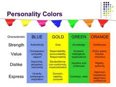 true colors personality | Color Personality Test Blue Gold Green Orange  Effective styles of .