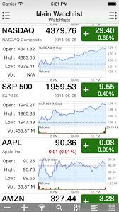 Aapl Stock Quote Real Time Prepossessing Aapl Quote Awesome Aapl Gorgeous Aapl Quote