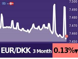 Eur To Dkk 250 Calculate Compare Save Best Exchange Rates