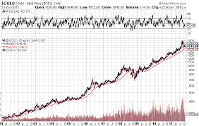 Gold Vs Dollar Charts Proof That Gold Is Safer