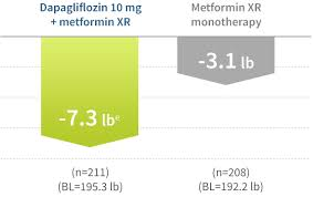 A1c Levels Reduction In A1c Levels Vs Metformin Xr Alone