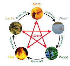 feng shui colors direction elememts. Each Feng Shui Element Is Represented By Some Specific Colors: Metal: White, Apricot, Golden Wood: Cyan, Green Water: Black, Blue Fire: Red, Purple Colors Direction Elememts -