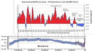 Global Temperature Chart 10000 Years
