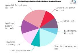 Riot Control System Market Still Has Room To Grow Emerging