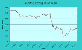 Kpmg Stock Chart Olympus Scandal Wikipedia