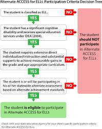 Wida Proficiency Levels Chart Wida Eld Framework Alternate Access