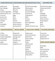 Magnesium Chart Nutrition Guide For Colostomy Patients This Chart Is A Good