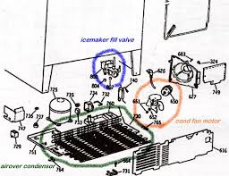 refrigerator repair help appliance aid three of the most common fridge noise makers are the evaporator fan motor