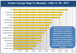 16 Career Clusters Chart Average Wages Pathtrek