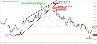 Rising Wedge Chart Pattern Simple Wedge Trading Strategy For Big Profits