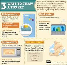 Turkey Thaw Time Chart How To Safely Thaw A Turkey Usda