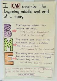 Beginning Middle End Anchor Chart Beginning Middle And End Anchor Chart 1st Grade Narrative
