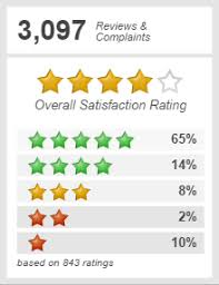 Top 531 Reviews About Rushcard