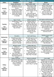 Indian Diet Chart For Weight Loss After C Section Masaran L