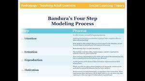 Learning Theories Summary Chart Bandura Social Learning Theory Social Learning Theory