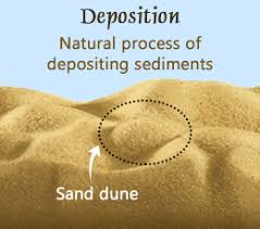 Understanding Deposition In Geology With Examples