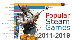 Most Popular Games On Steam 2012 2019