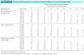 Steel Size Chart Metal Stud Dimensions Chart Industriasydistribucionesajc