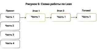Топ методов управления проектами scrum kanban prince и другие Топ 7 методов управления проектами agile scrum kanban prince2 lean