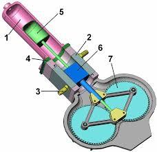 cylinder engine diagram stirling engine