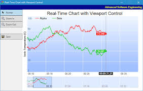 Real Time Chart With Viewport Control Example In C Mfc
