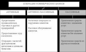 Пассивные операции коммерческого банка Курсовая работа  Классификация операций коммерческих банков