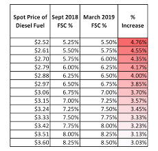 Parcel Industry News New Fedex Fuel Surcharge Table Is