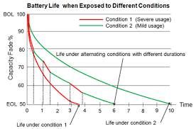 Battery Reliability And How To Improve It Bombshells And