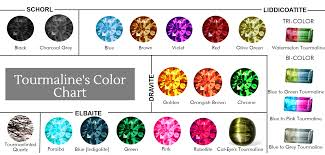 Tourmaline Color Chart Tourmalines Color Chart Paired W Type Of Tourmaline Pink