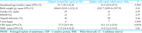 Crp Range Chart Use Of A Single C Reactive Protein Level In Decision Making