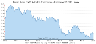 Inr To Aed Chart 3000 Inr Indian Rupee Inr To United Arab Emirates Dirham
